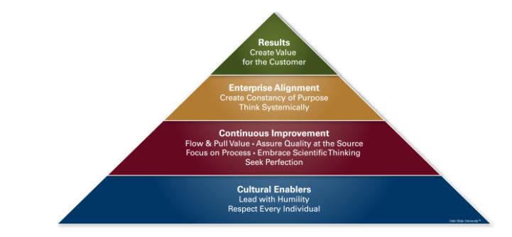 AME Blog Pyramid